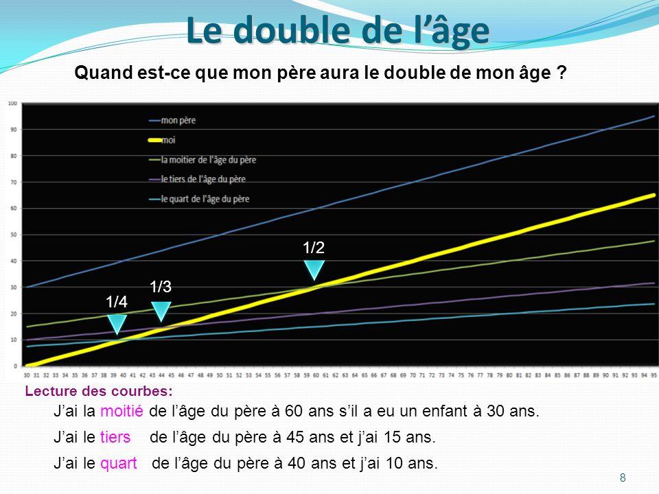 Le double de l'âge Quand est-ce que mon père aura le double de mon âge 1/2. 1/3. 1/4. Lecture des courbes: