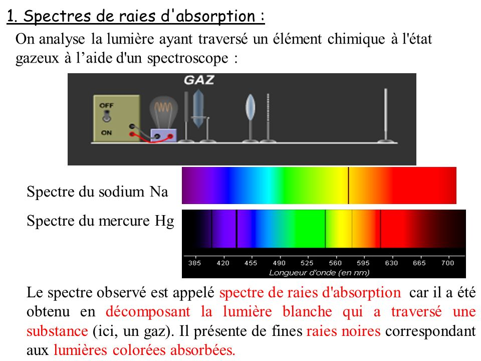 1. Spectres de raies d absorption :