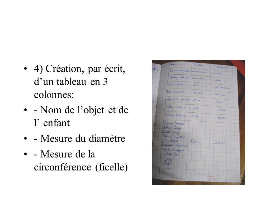 4) Création, par écrit, d'un tableau en 3 colonnes:
