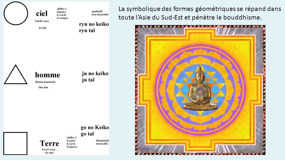 La symbolique des formes géométriques se répand dans toute l'Asie du Sud-Est et pénètre le bouddhisme.