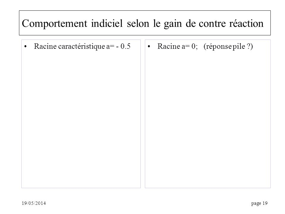 Comportement indiciel selon le gain de contre réaction