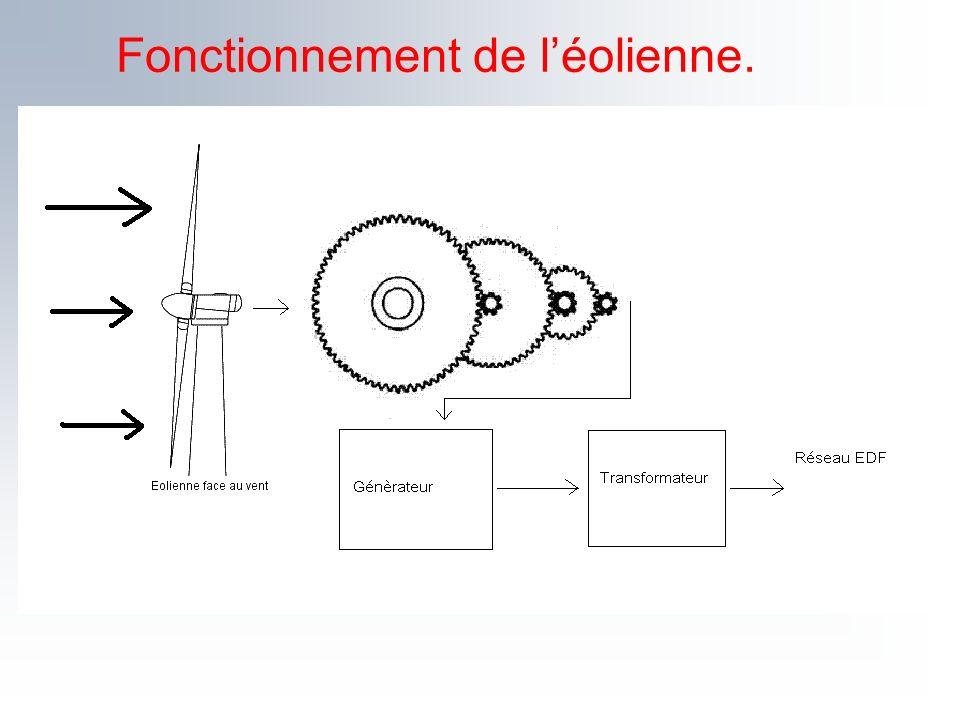 Fonctionnement de l'éolienne.
