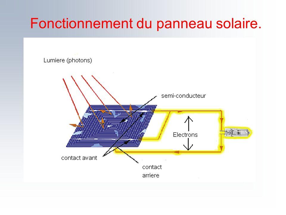 Fonctionnement du panneau solaire.