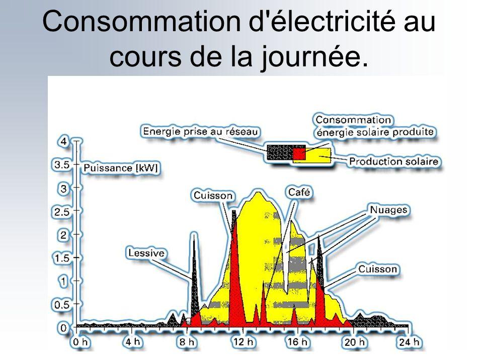 Consommation d électricité au cours de la journée.