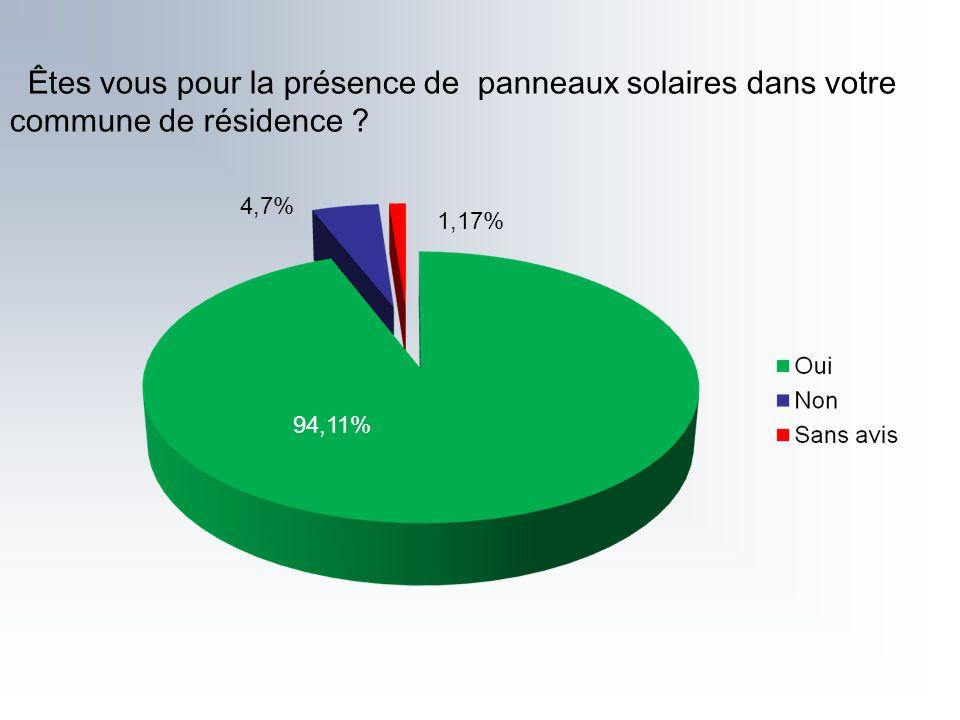 Êtes vous pour la présence de panneaux solaires dans votre commune de résidence