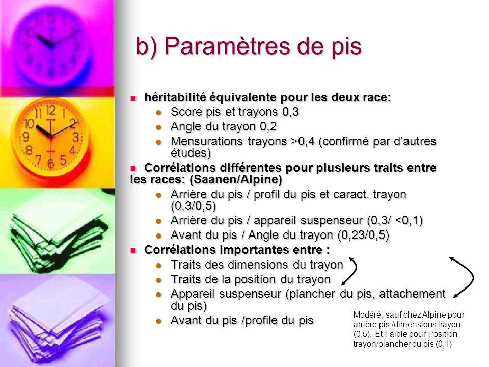 b) Paramètres de pis héritabilité équivalente pour les deux race:
