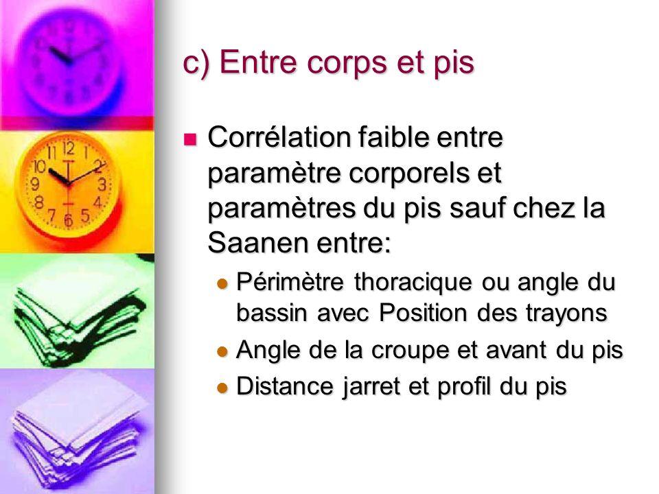 c) Entre corps et pis Corrélation faible entre paramètre corporels et paramètres du pis sauf chez la Saanen entre: