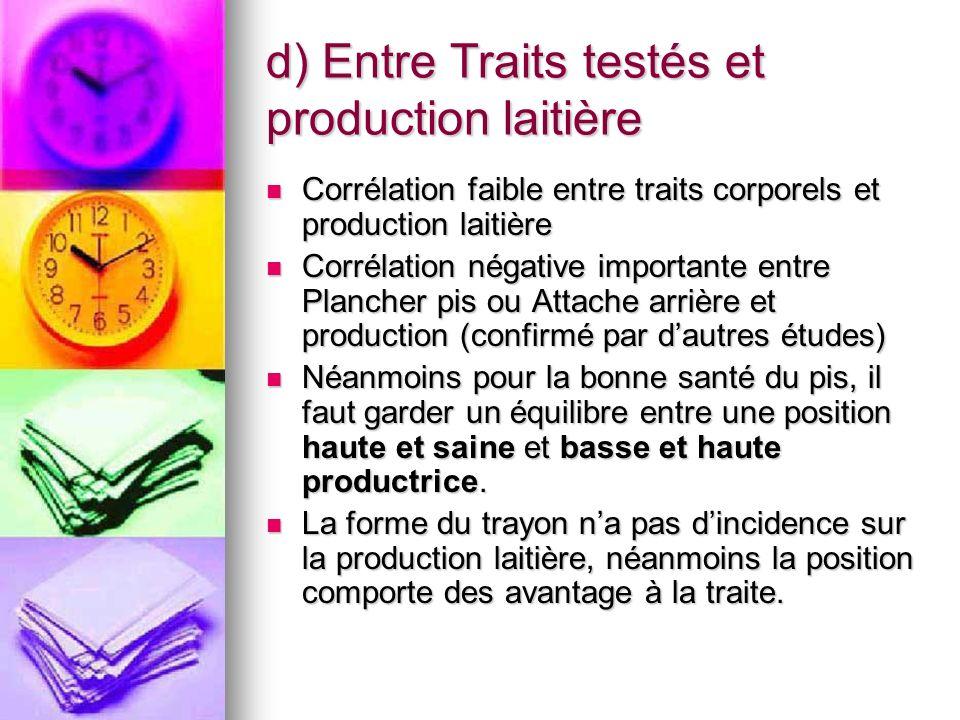 d) Entre Traits testés et production laitière