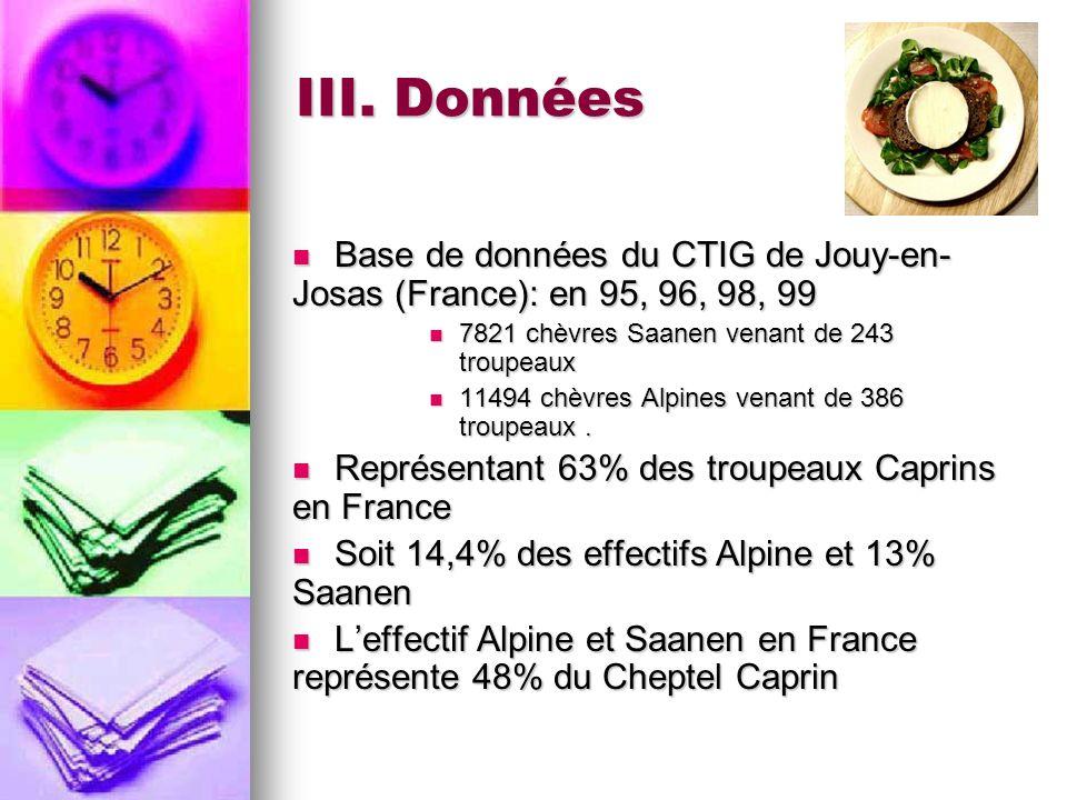 III. Données Base de données du CTIG de Jouy-en-Josas (France): en 95, 96, 98, 99. 7821 chèvres Saanen venant de 243 troupeaux.