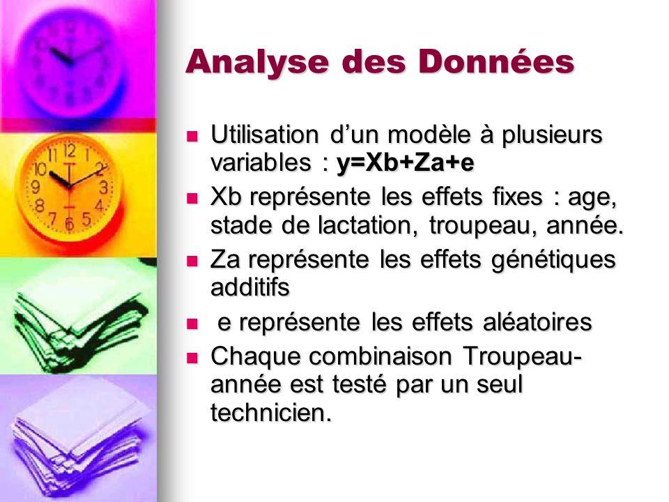 Analyse des Données Utilisation d'un modèle à plusieurs variables : y=Xb+Za+e.