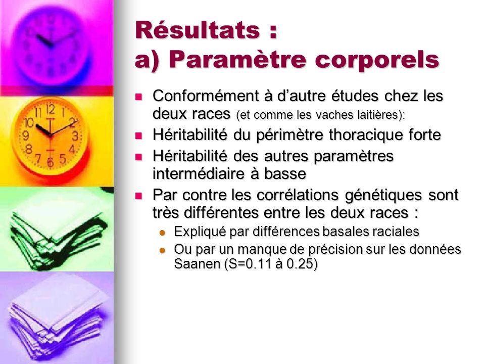 Résultats : a) Paramètre corporels