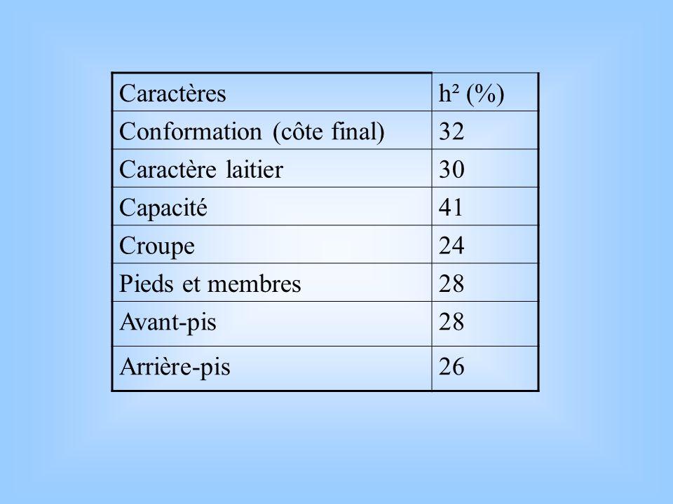 Caractères h² (%) Conformation (côte final) 32. Caractère laitier. 30. Capacité. 41. Croupe.