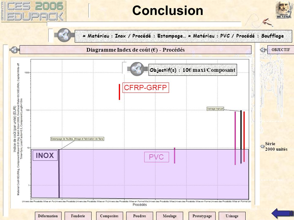 Conclusion CFRP-GRFP INOX PVC Diagramme Index de coût (€) - Procédés