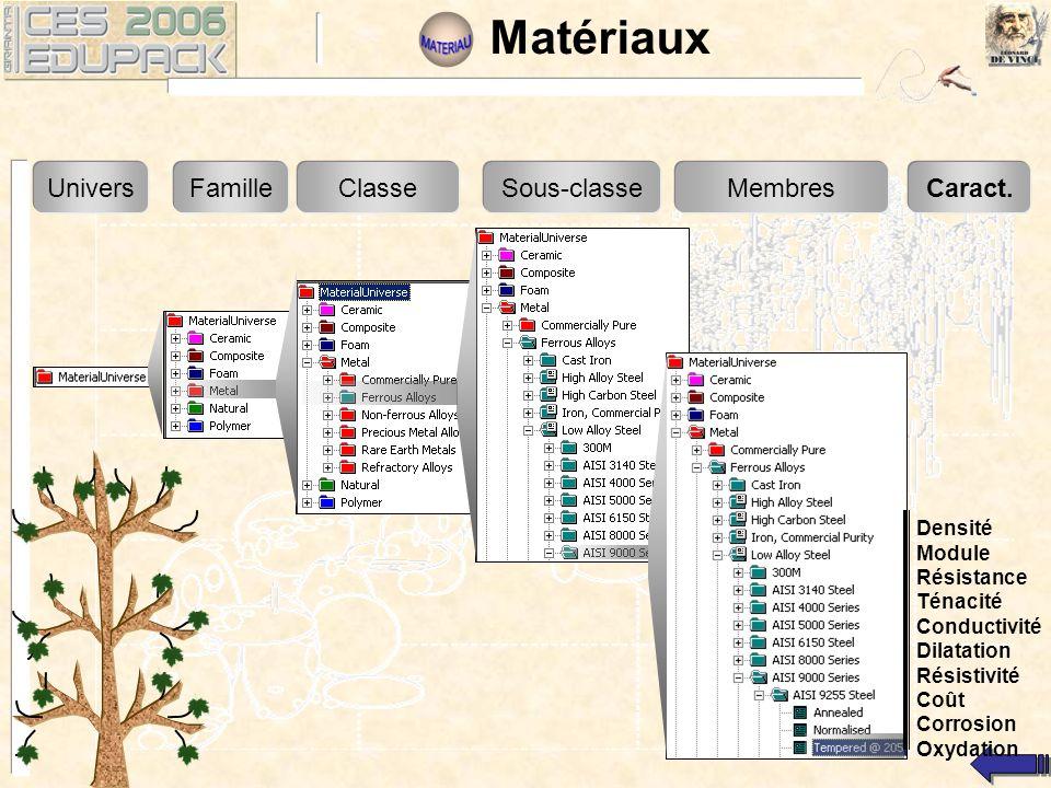 Matériaux Univers Famille Classe Sous-classe Membres Caract. Densité