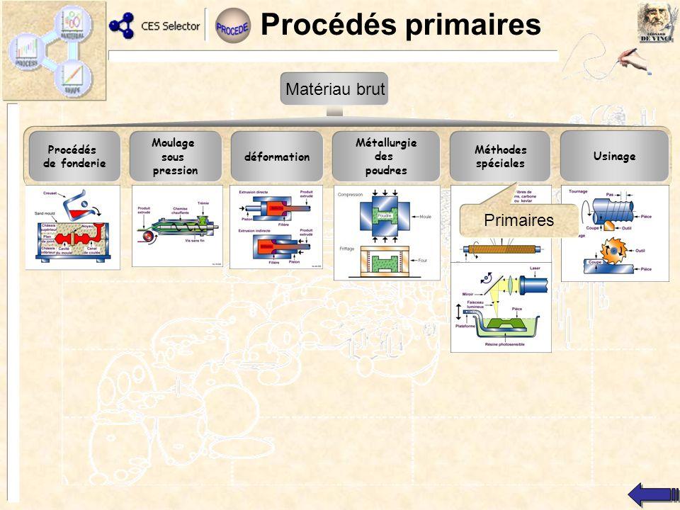 Procédés primaires Matériau brut Primaires Procédés de fonderie