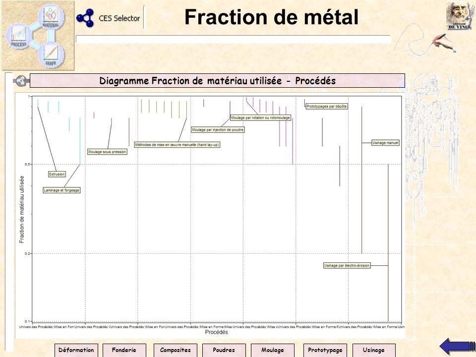 Diagramme Fraction de matériau utilisée - Procédés