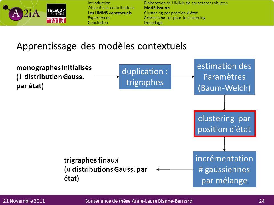 Apprentissage des modèles contextuels