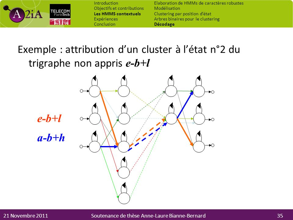 Introduction Objectifs et contributions. Les HMMS contextuels. Expériences. Conclusion. Elaboration de HMMs de caractères robustes.