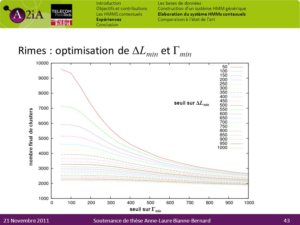 Rimes : optimisation de ΔLmin et Γmin