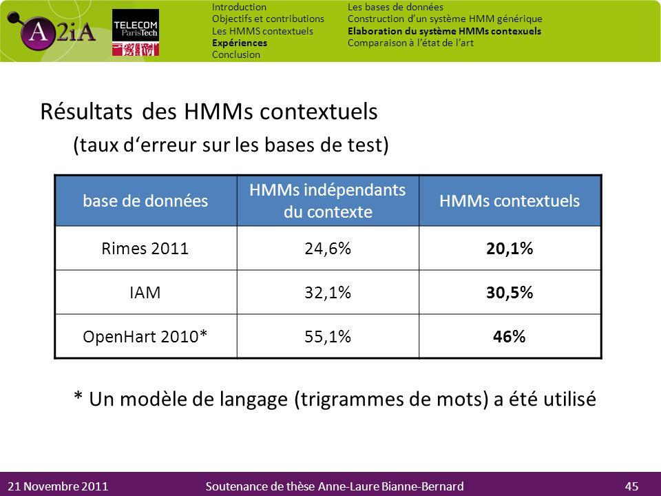 HMMs indépendants du contexte