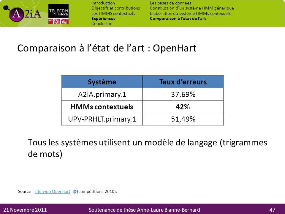 Comparaison à l'état de l'art : OpenHart