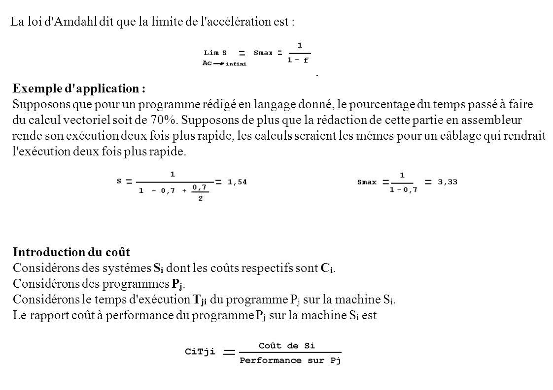 La loi d Amdahl dit que la limite de l accélération est :