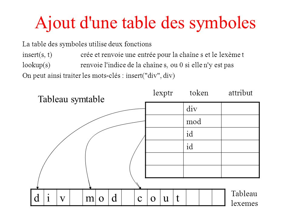 Ajout d une table des symboles
