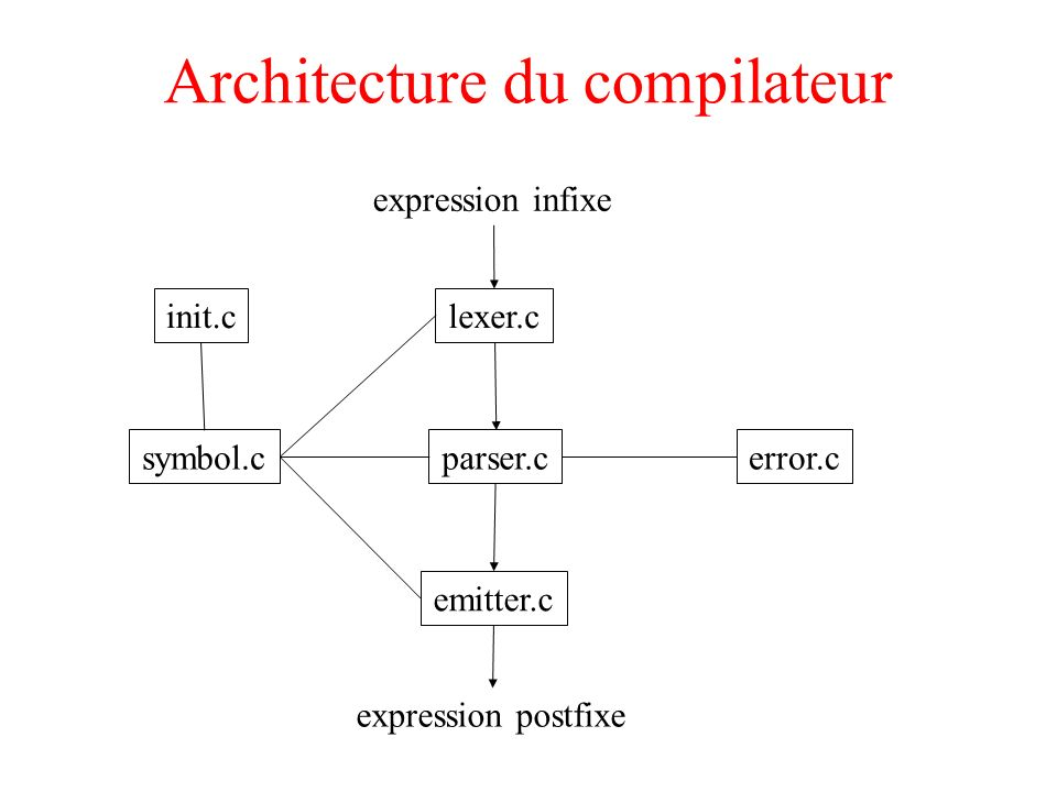 Architecture du compilateur