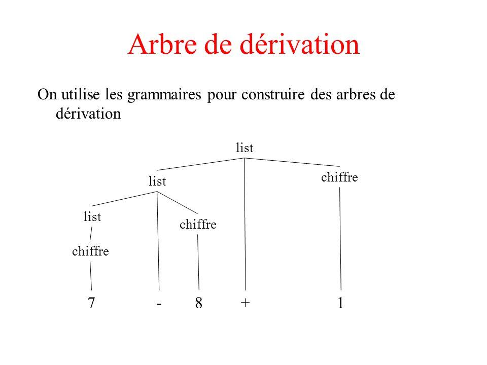 Arbre de dérivation On utilise les grammaires pour construire des arbres de dérivation. list. chiffre.