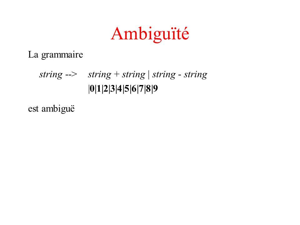 Ambiguïté La grammaire string --> string + string | string - string