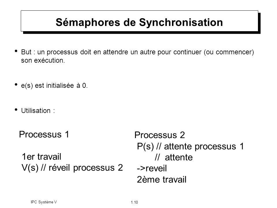 Sémaphores de Synchronisation