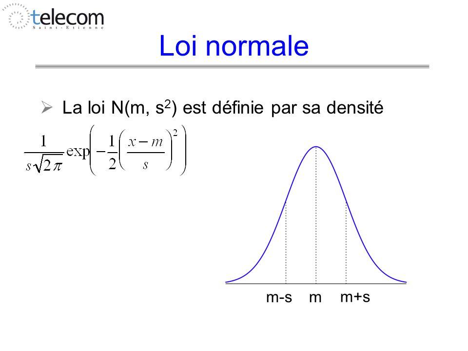 Loi normale La loi N(m, s2) est définie par sa densité m-s m m+s