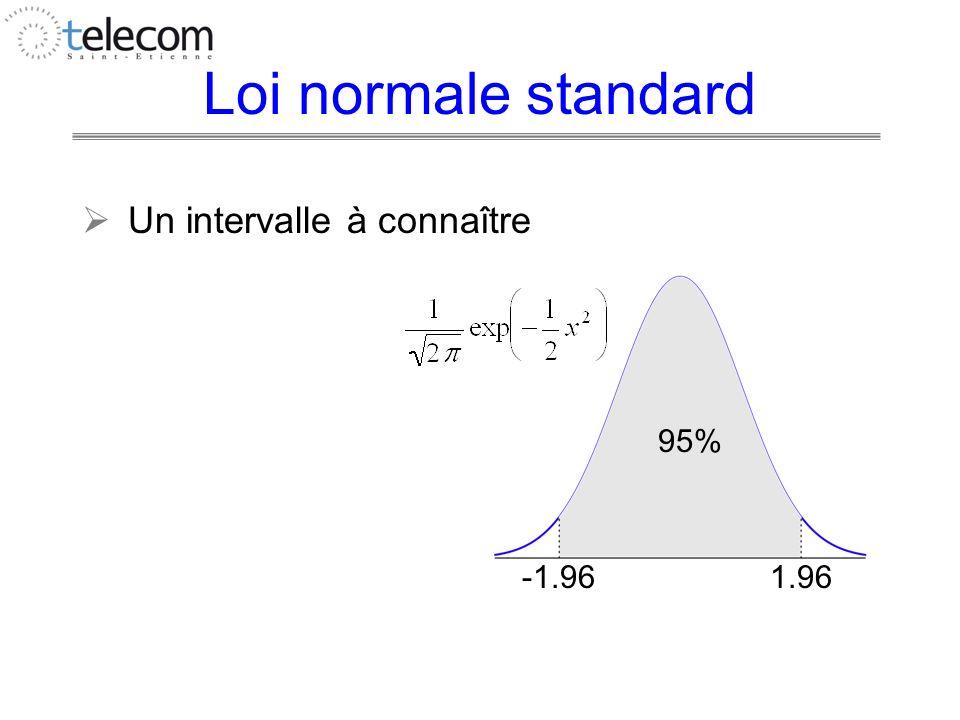 Loi normale standard Un intervalle à connaître 95% -1.96 1.96