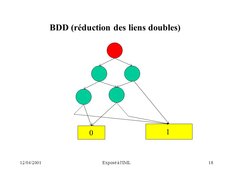 BDD (réduction des liens doubles)