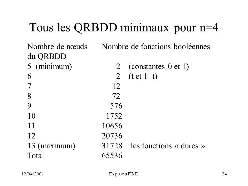 Tous les QRBDD minimaux pour n=4