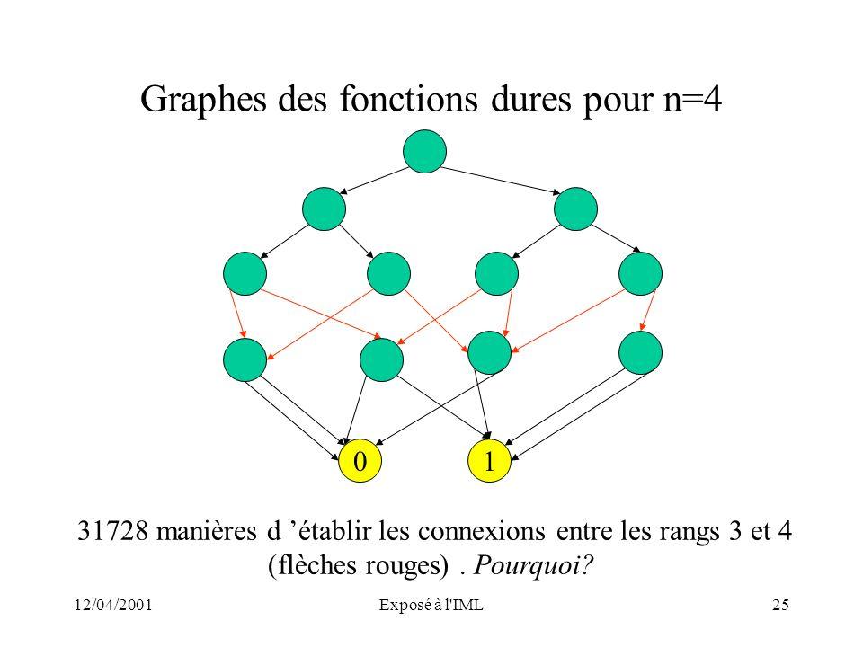 Graphes des fonctions dures pour n=4