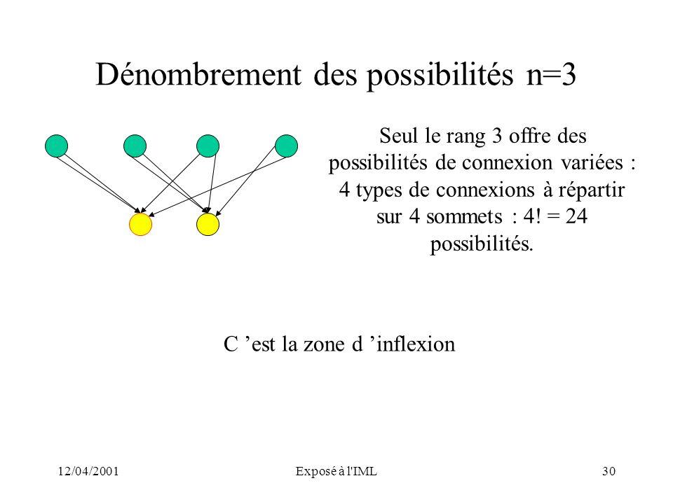 Dénombrement des possibilités n=3
