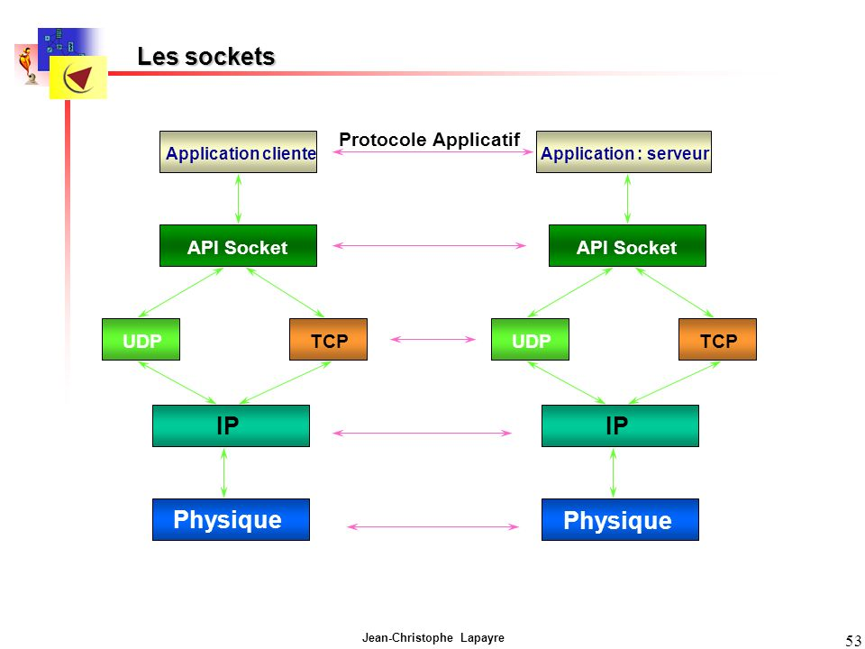 Les sockets IP IP Physique Physique Protocole Applicatif API Socket