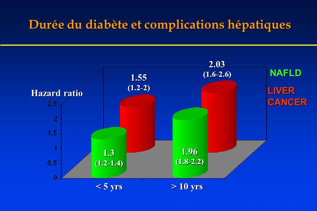 Durée du diabète et complications hépatiques