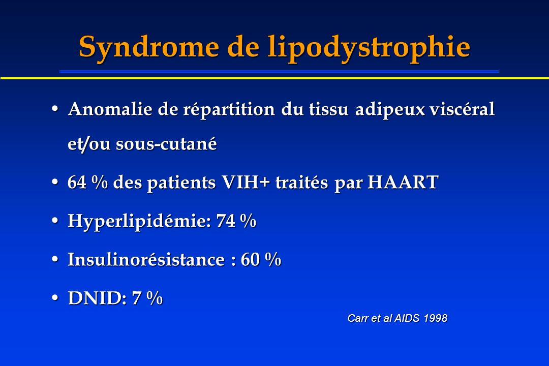 Syndrome de lipodystrophie