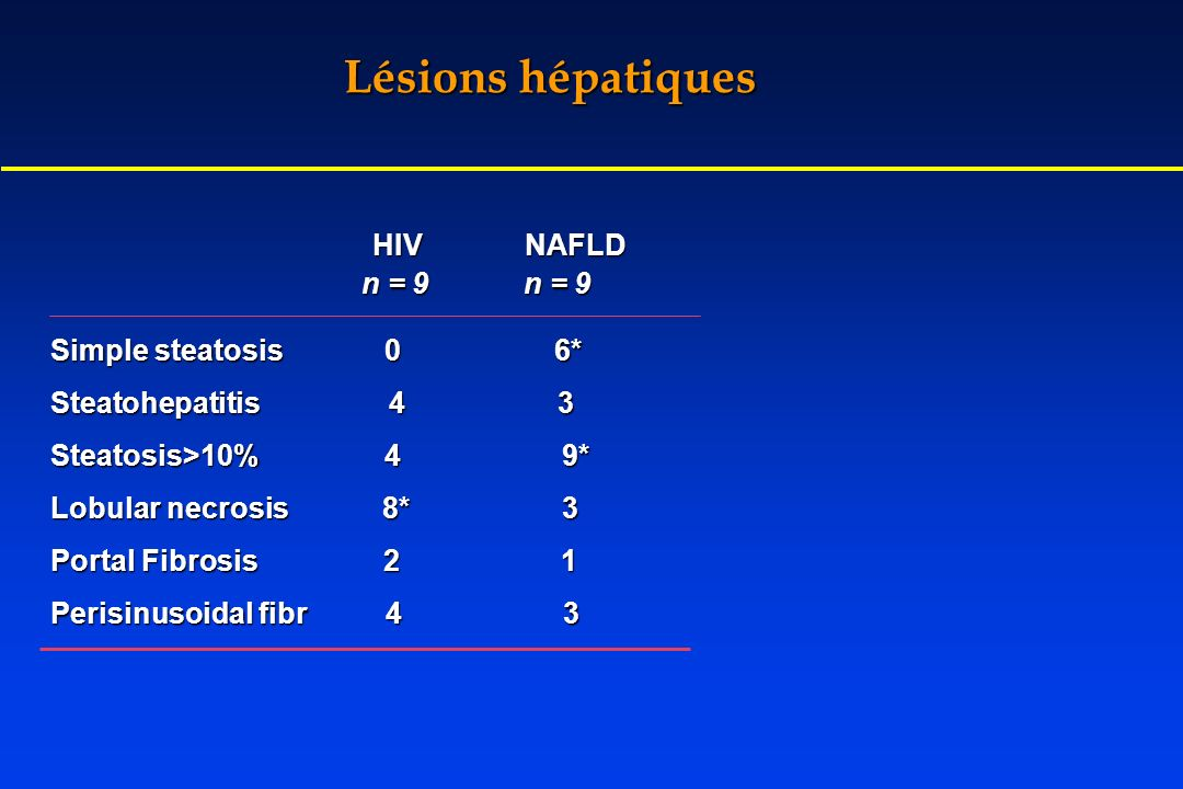 Lésions hépatiques HIV NAFLD Simple steatosis 0 6* Steatohepatitis 4 3