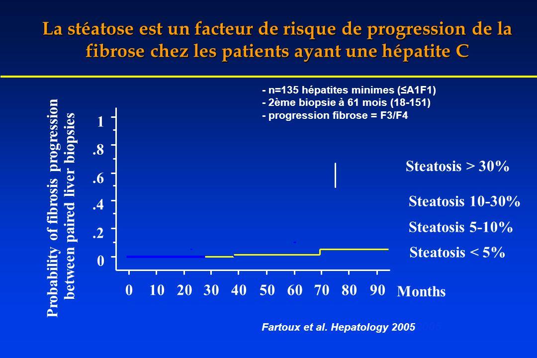 La stéatose est un facteur de risque de progression de la fibrose chez les patients ayant une hépatite C