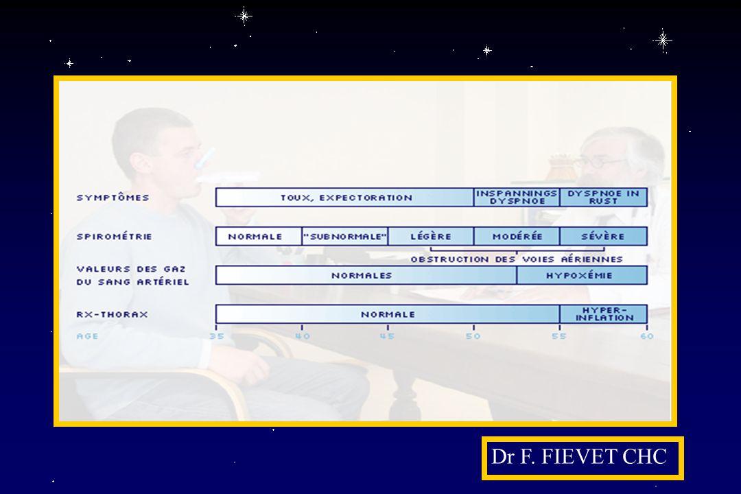 Dr F. FIEVET CHC