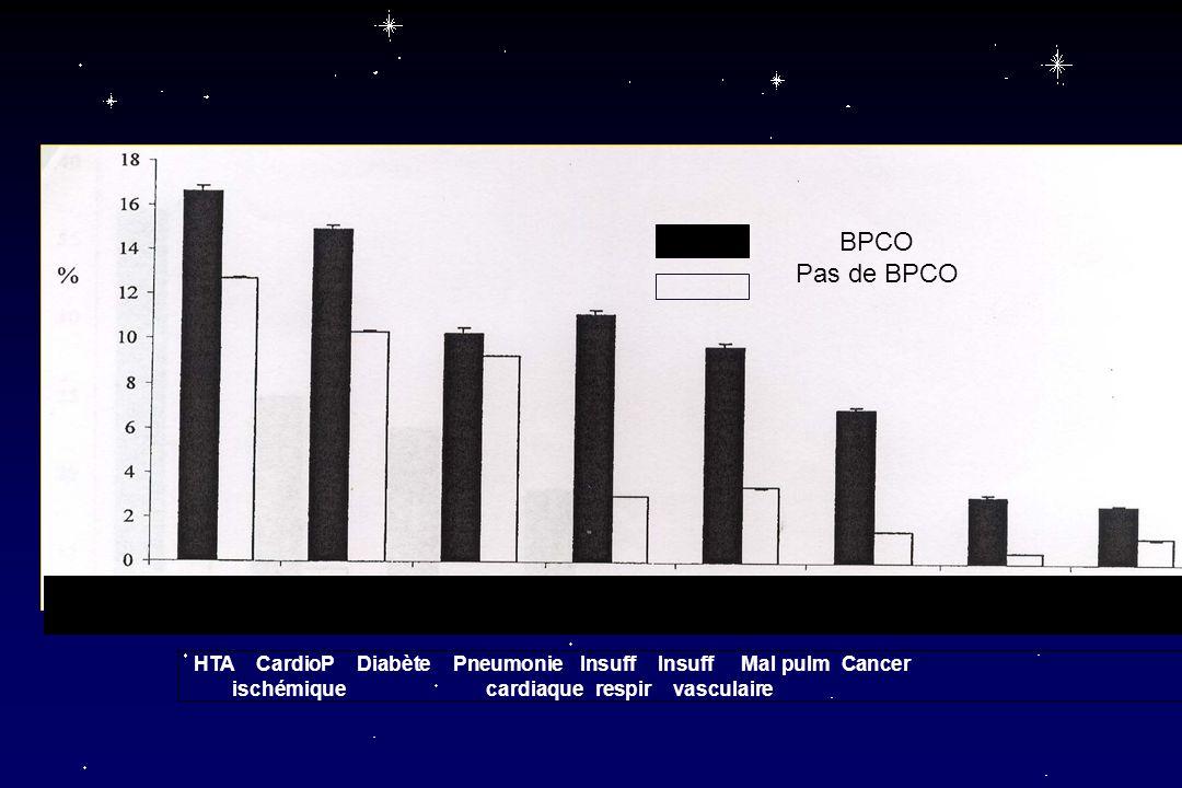 BPCO Pas de BPCO. HTA CardioP Diabète Pneumonie Insuff Insuff Mal pulm Cancer.