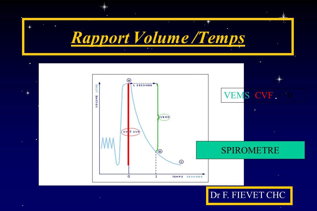 Rapport Volume /Temps VEMS /CVF > 70 SPIROMETRE Dr F. FIEVET CHC