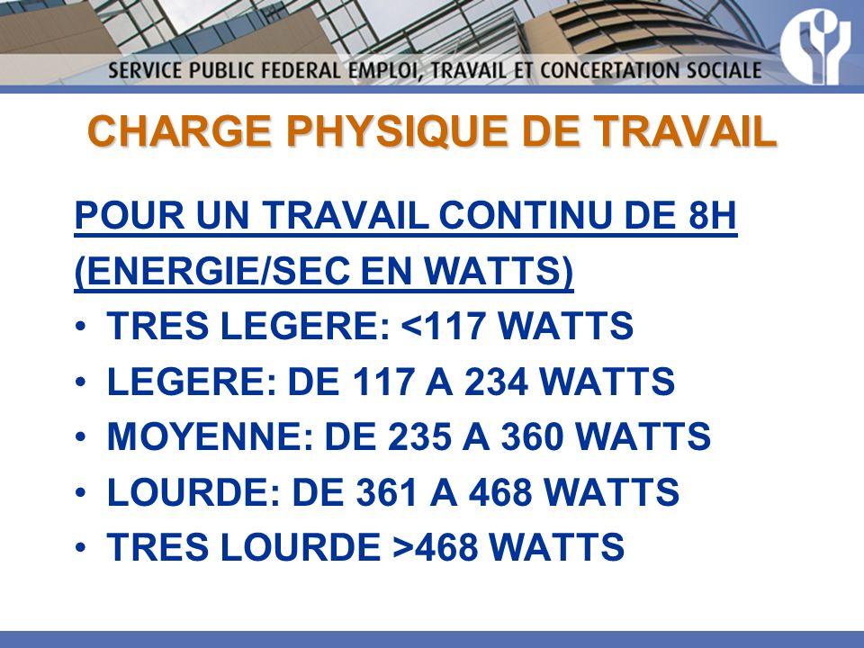 CHARGE PHYSIQUE DE TRAVAIL