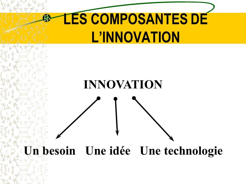 LES COMPOSANTES DE L'INNOVATION