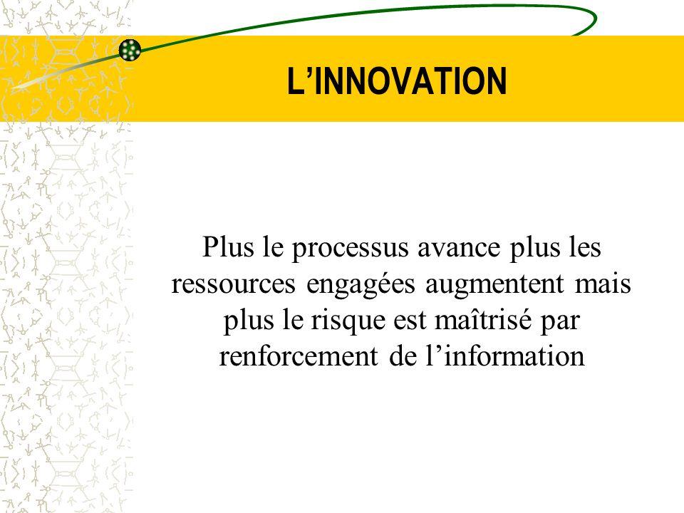 L'INNOVATION Plus le processus avance plus les ressources engagées augmentent mais plus le risque est maîtrisé par renforcement de l'information.