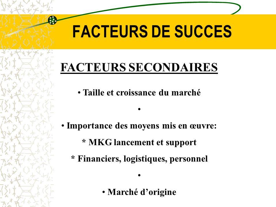 FACTEURS DE SUCCES FACTEURS SECONDAIRES Taille et croissance du marché