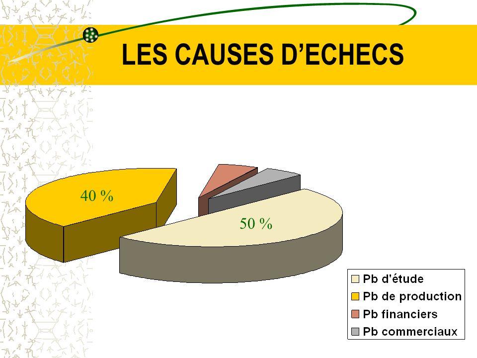 LES CAUSES D'ECHECS 40 % 50 %